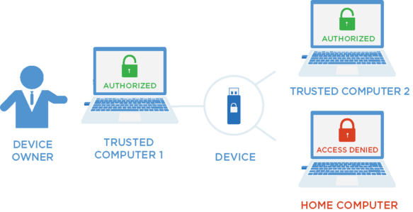 Trusted Zone für USB-Device-Management