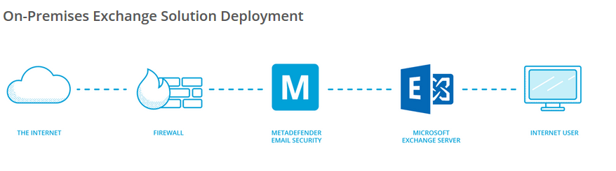 Anti-Malware-Multiscanner E-Mail Integration von Metadefender Core